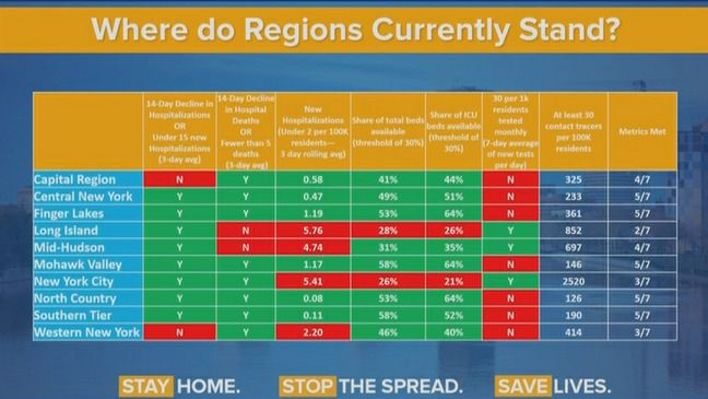 A screenshot of a graphic showing different criteria to reopen the state