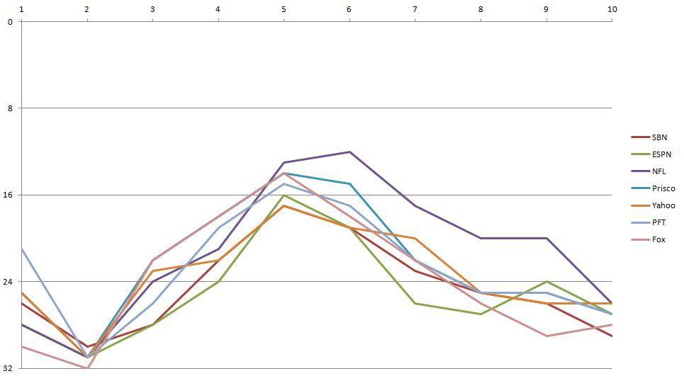 2016 Los Angeles Rams Power Rankings - Week 10