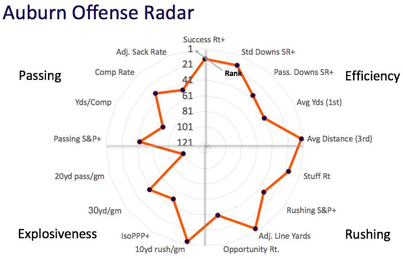 Auburn offensive radar
