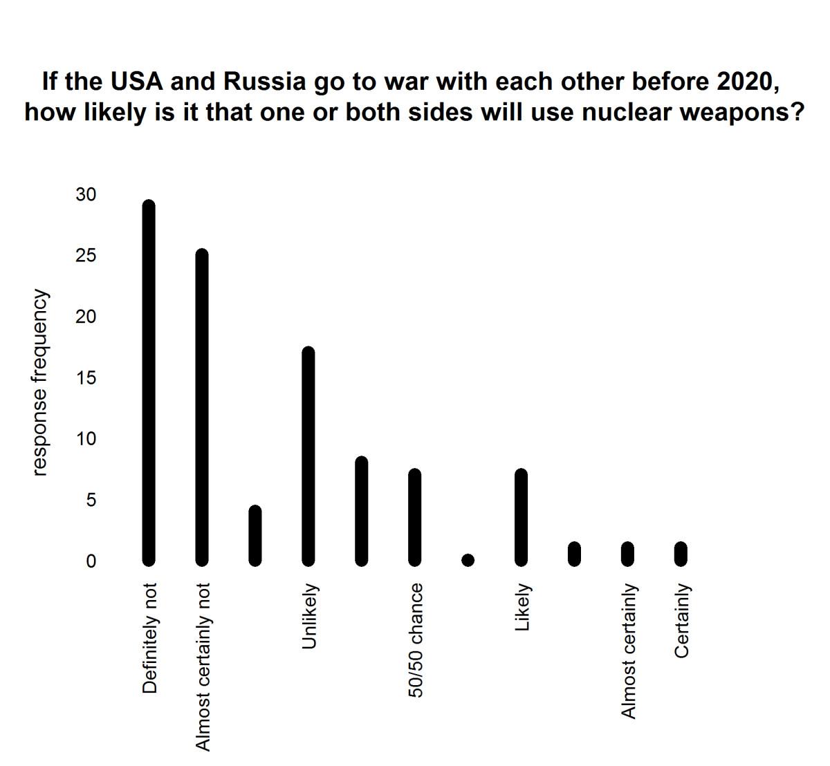 Results of survey on risks of nuclear war (Jay Ulfelder)