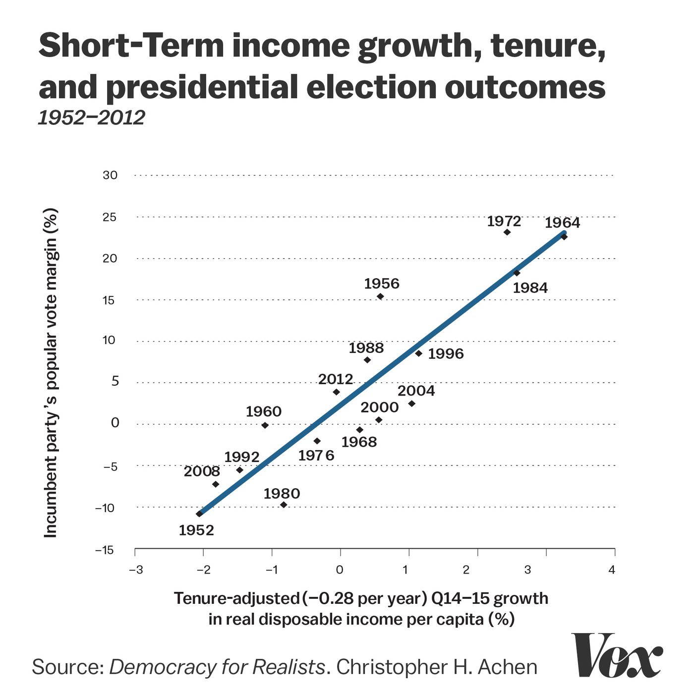 Two Eminent Political Scientists The Problem With Democracy Is Voters Vox