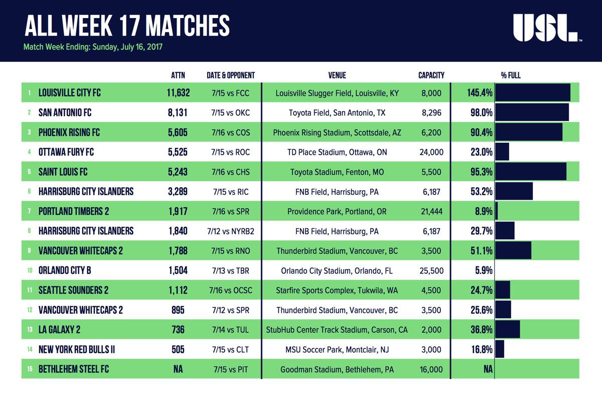 All Week 17 Matches