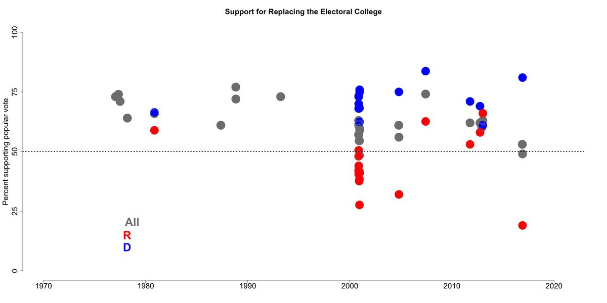 3 Big Hurdles To Electoral College Reform Vox