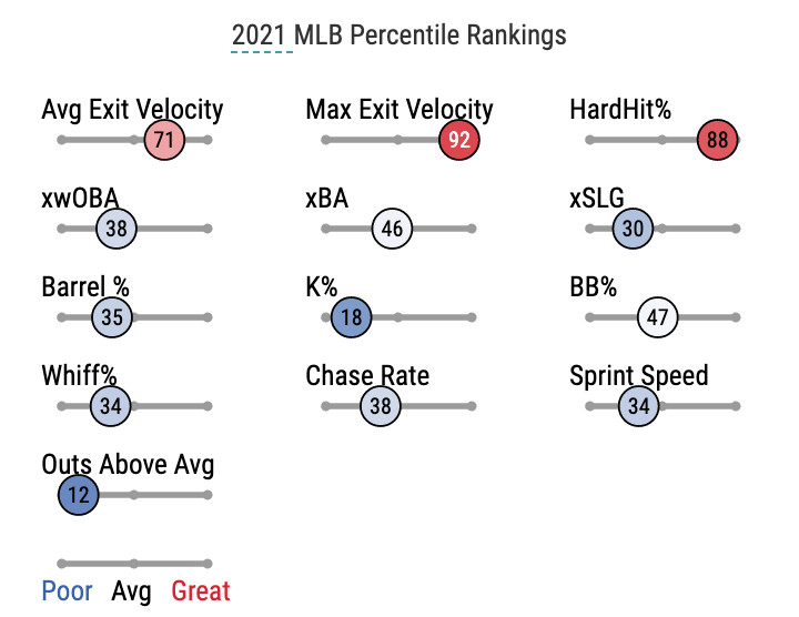 Garrett Cooper's 2021MLB Statcast Percentile Rankings