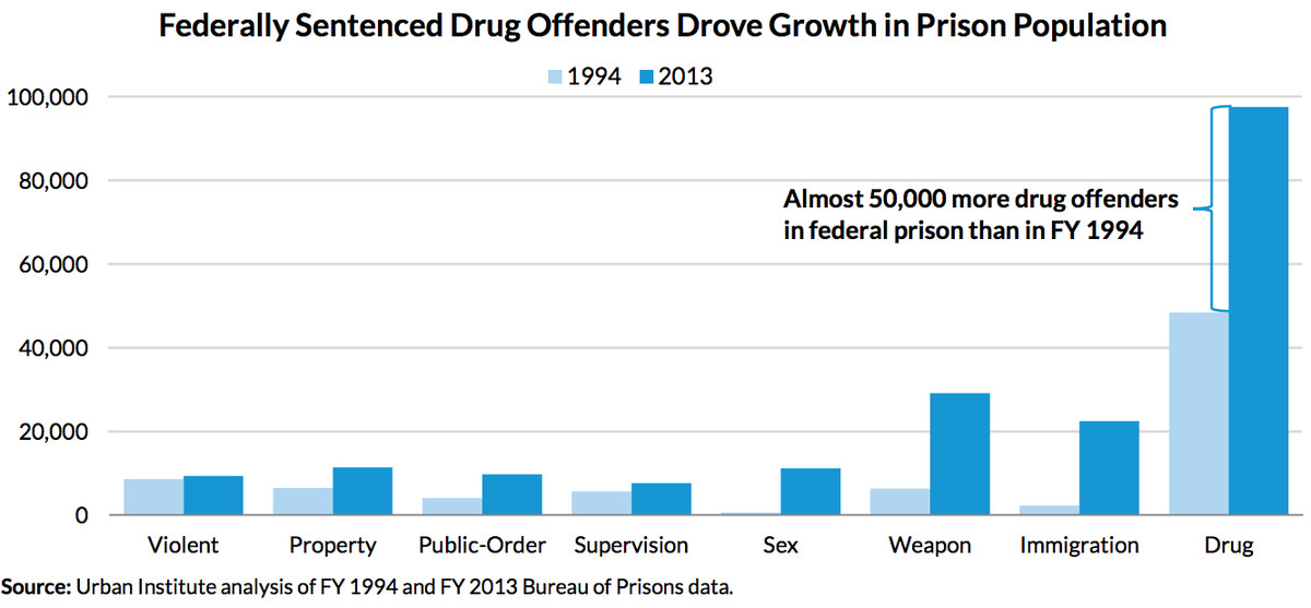 drivers prison growth 1994 2013