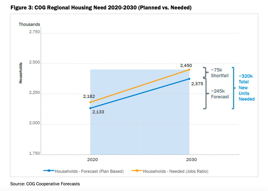 A line graph showing the number of housing units the D.C. region needs by 2030, given anticipated job growth.