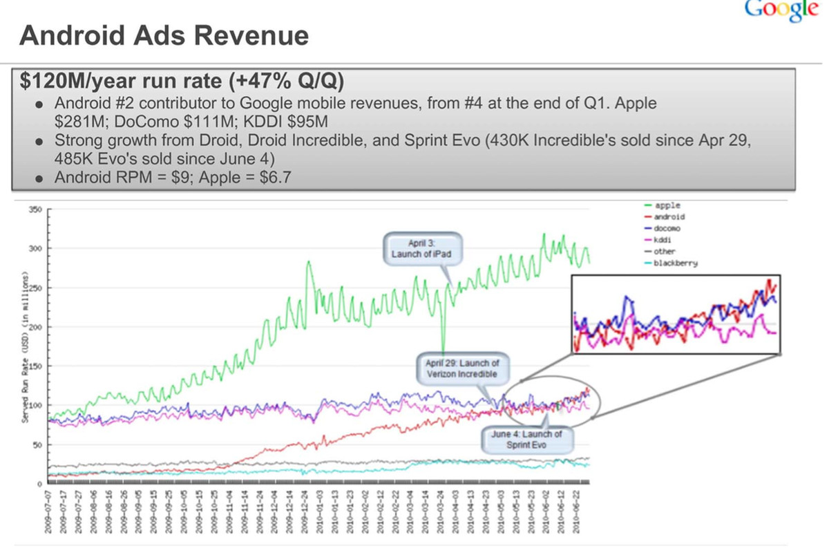 android ad revenue chart