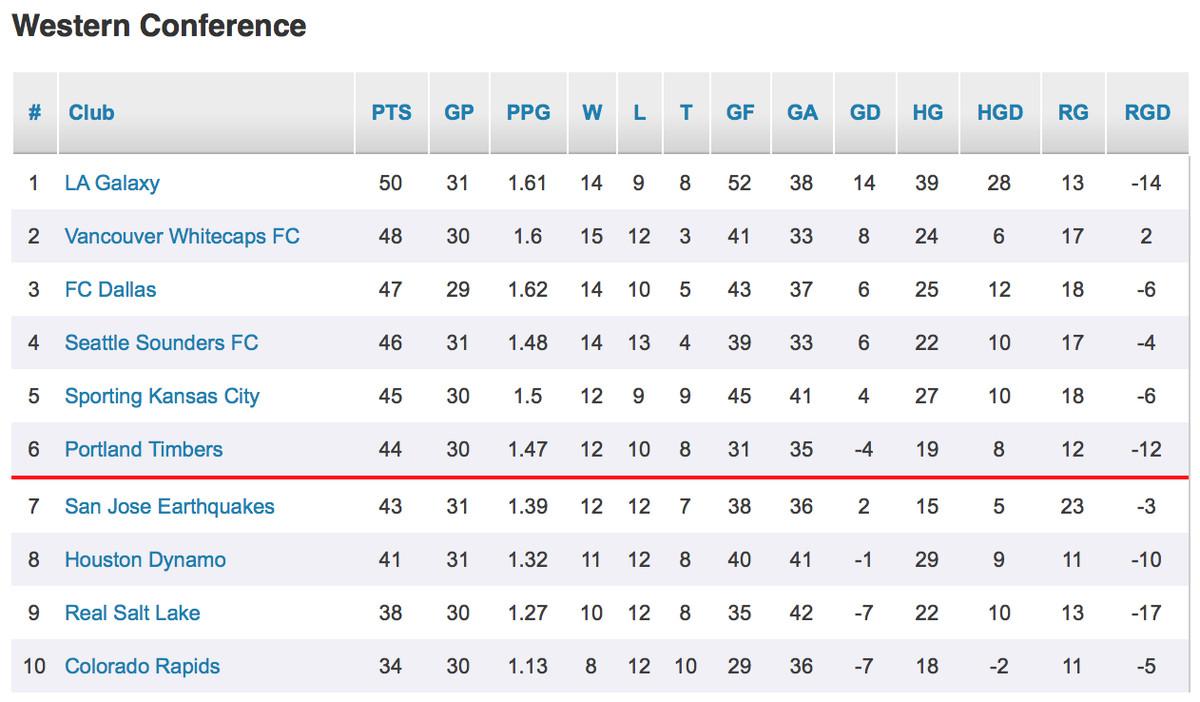 MLS Table 9-28-15