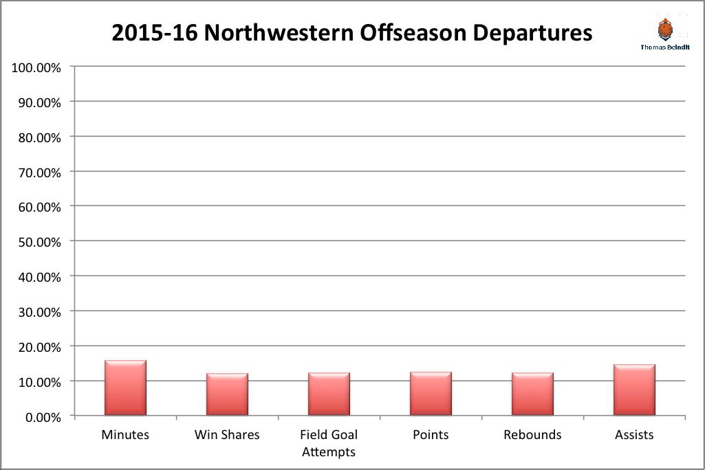 1516 northwestern departures