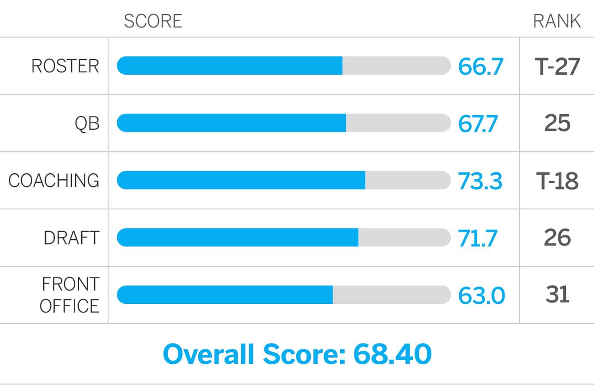 ESPN Future Power Rankings Rams Scores