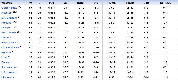 WC Standings