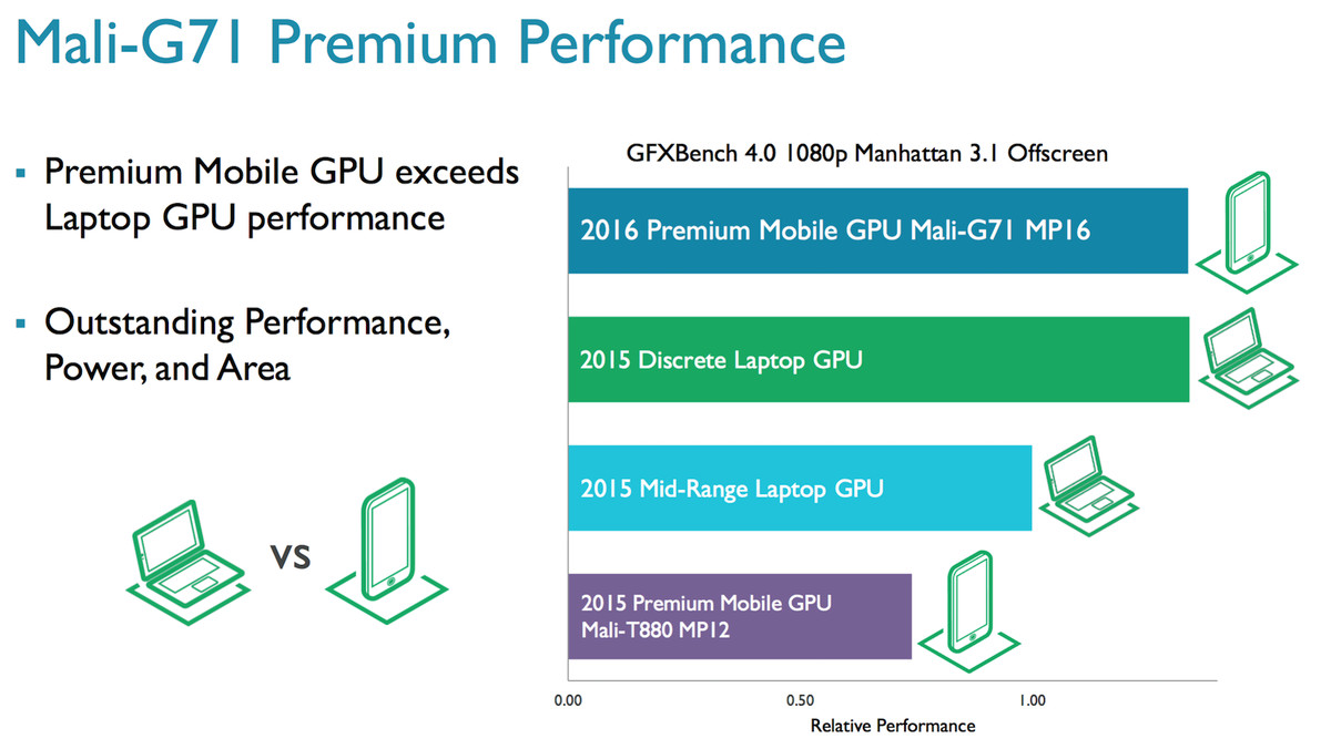 ARM's new CPU and GPU will power mobile VR in 2017 - The Verge