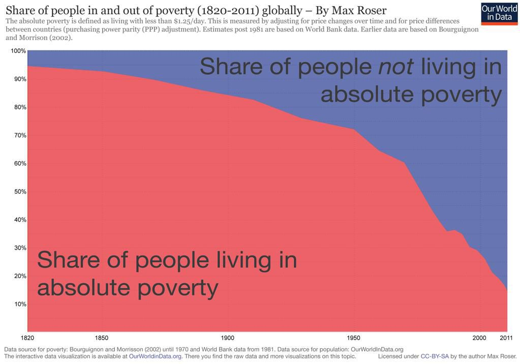 Chart showing decline in absolute extreme poverty over time