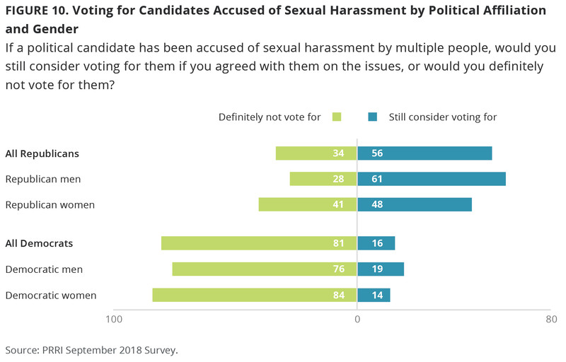 F10_Candidates_Accused_of_Sexual_Harassment New poll shows that Republicans have become the party of #MeToo backlash