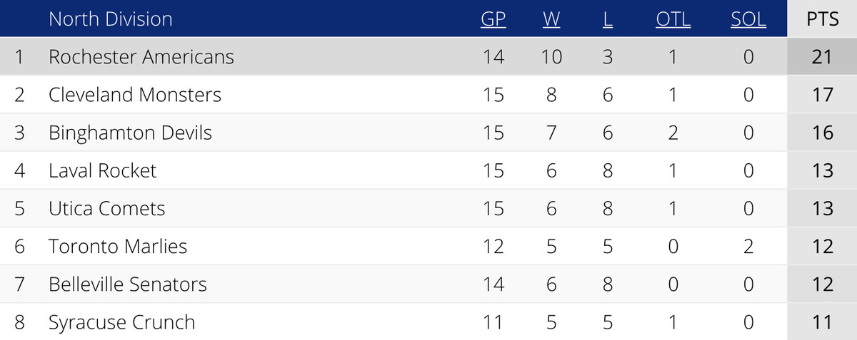 AHL North Division Standings