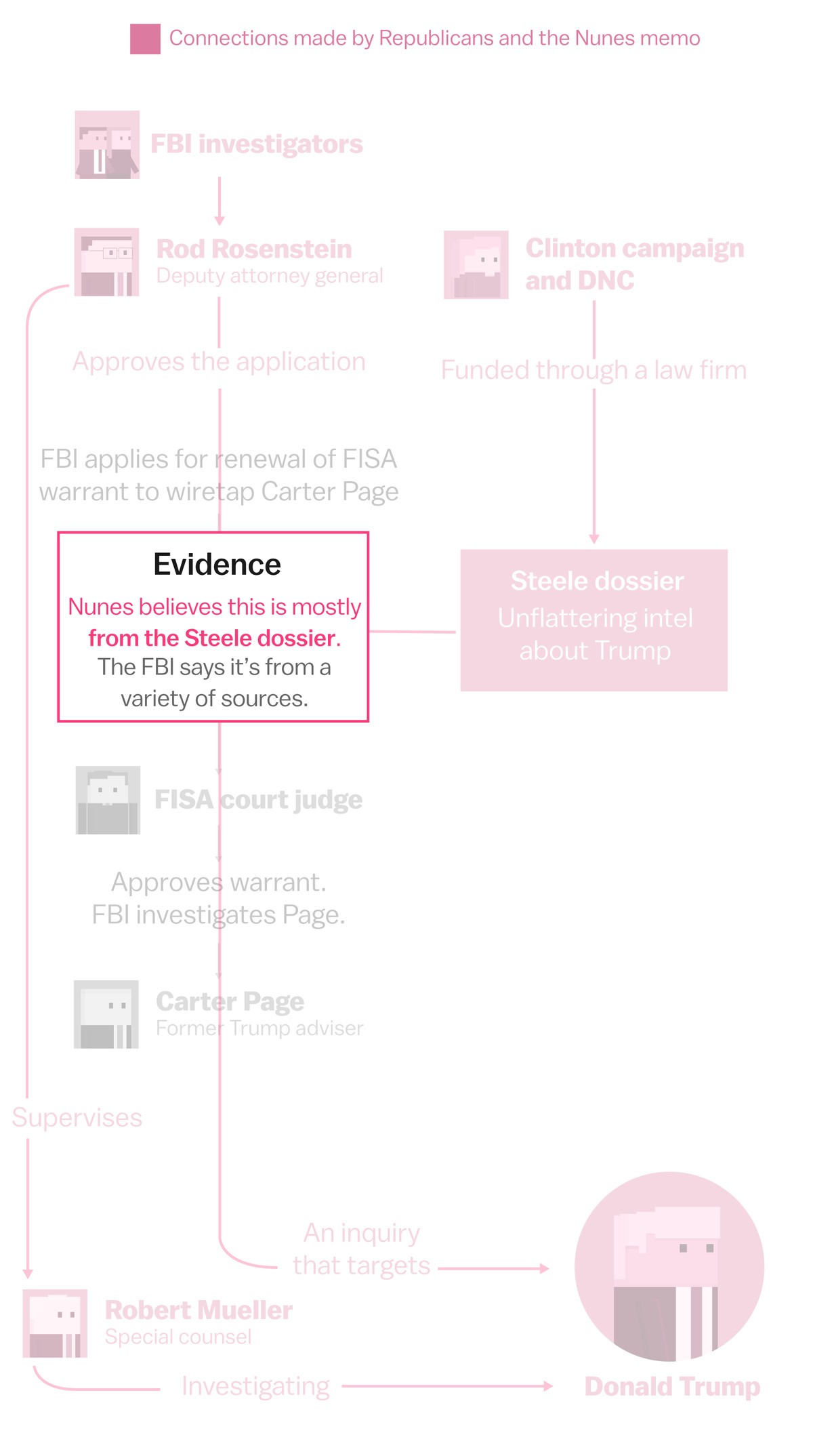 The Nunes Memo Explained With Diagrams Vox Process Flow Diagram R However In Nuness He Admits That Piece Of Evidence Triggered Fbi Investigation Was Information From Former Trump Campaign Advisor