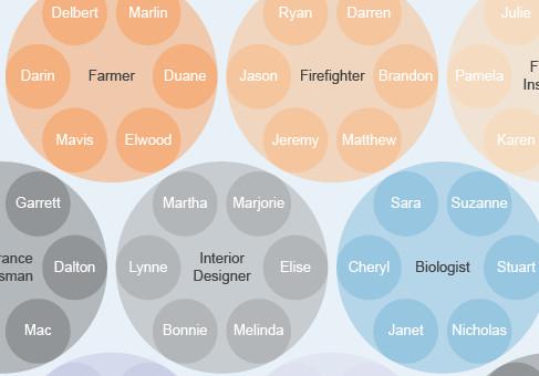 Name chart