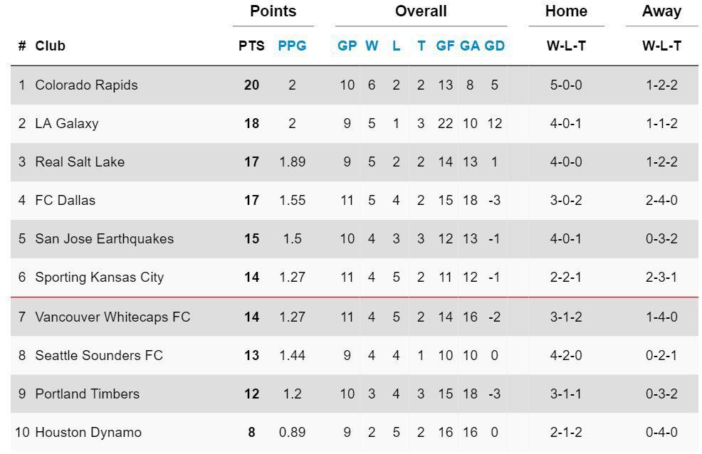 MLS Standings 5-8