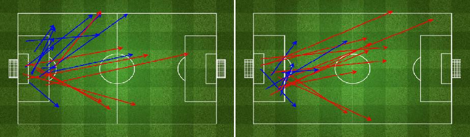 Tătăruşanu's passing in the first and second halves.