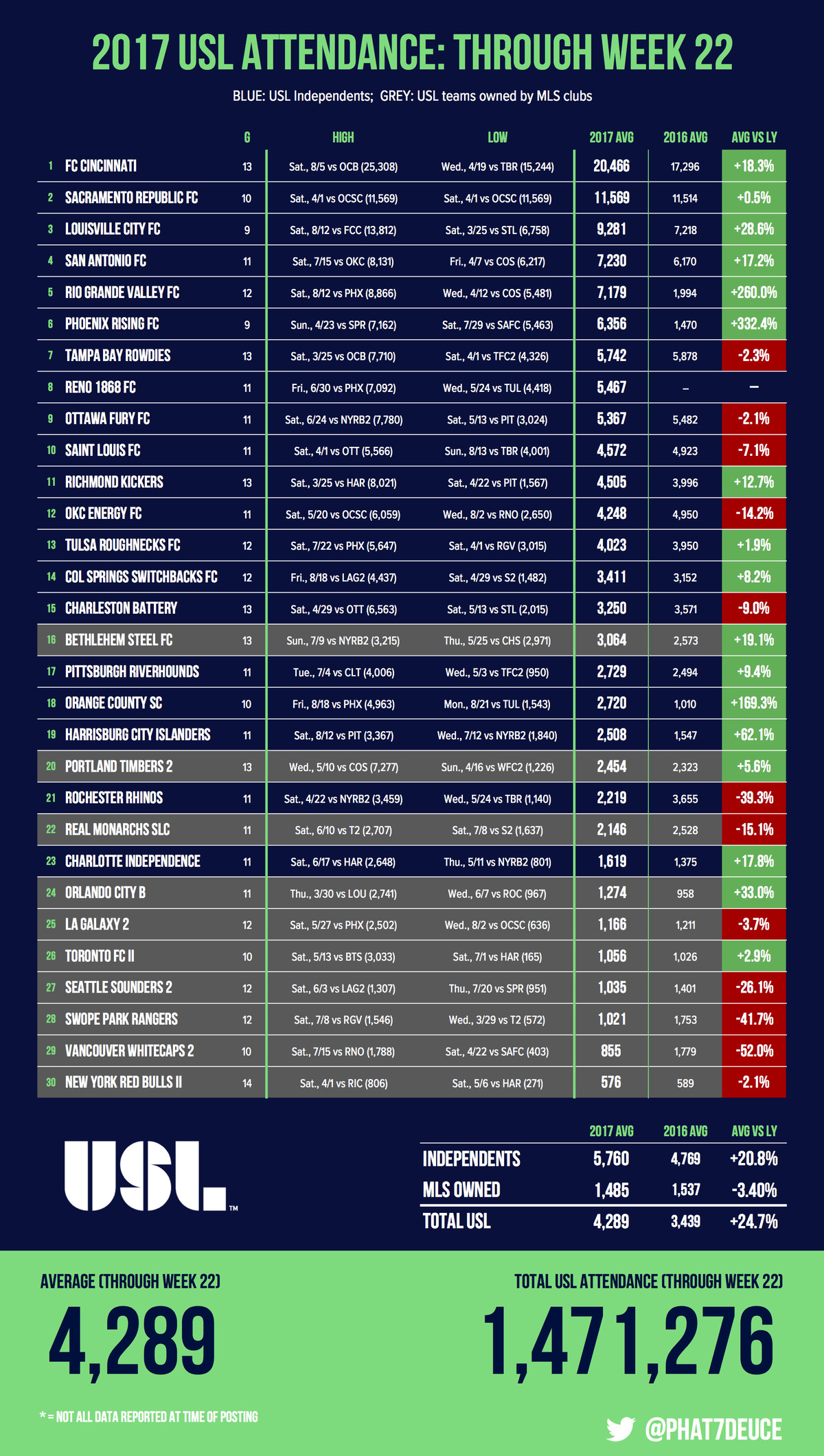 USL Total Attendance Through Week 22