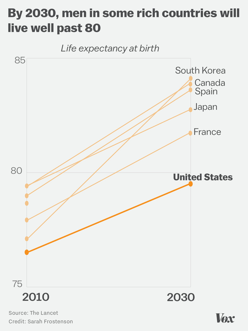 Chart showing that fewer men in the US will live as long as men in other highly developed countries