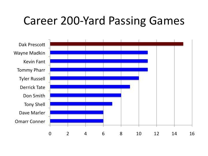 200 yard games-vandy