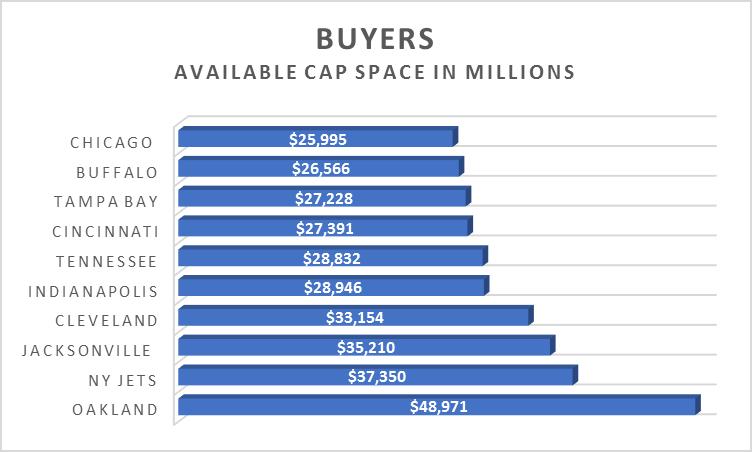 Free agency buyers