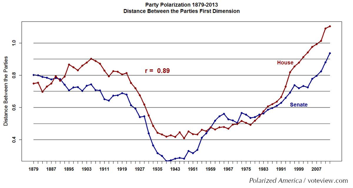 polarization chart