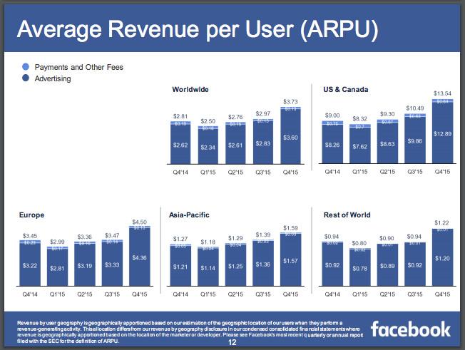 Facebook's average revenue per user figures