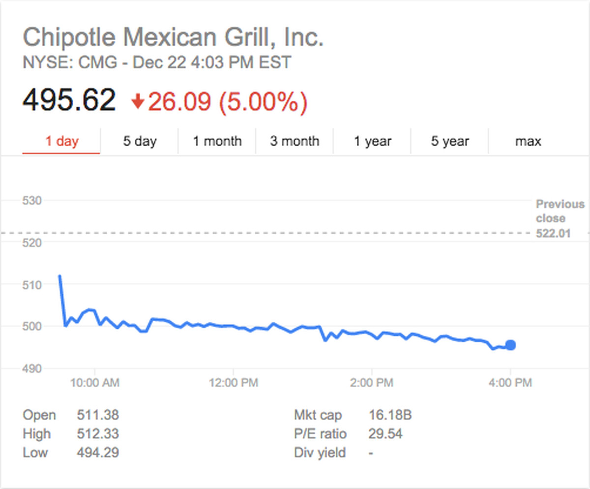 Chipotle Stock Closes Below 500 For The First Time In 19 Months Eater