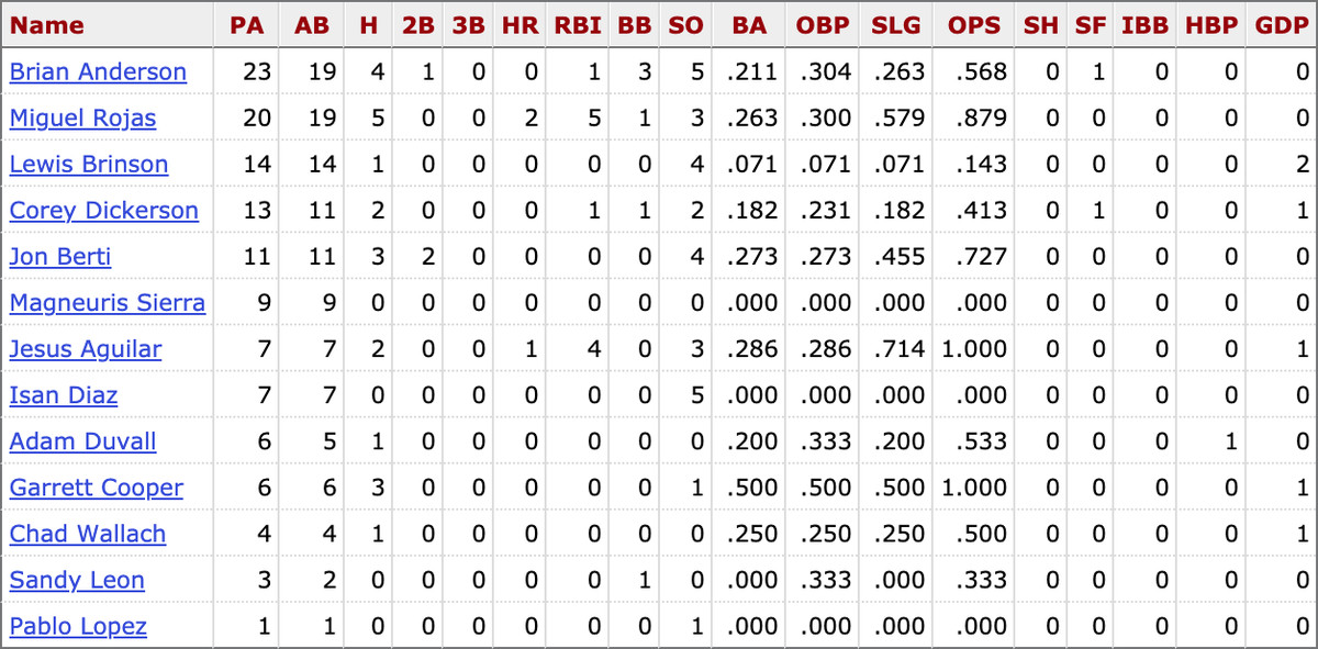 Career stats for active Marlins players against Zack Wheeler