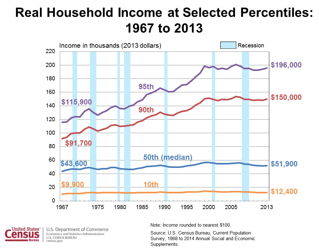 Income inequality 2013