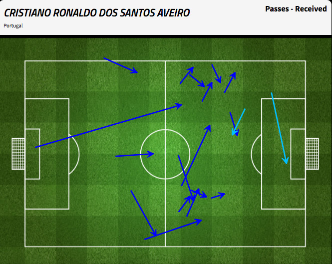 Portugal rarely found Ronaldo in advanced positions. He only got his 1st shot off in the 41st minute.