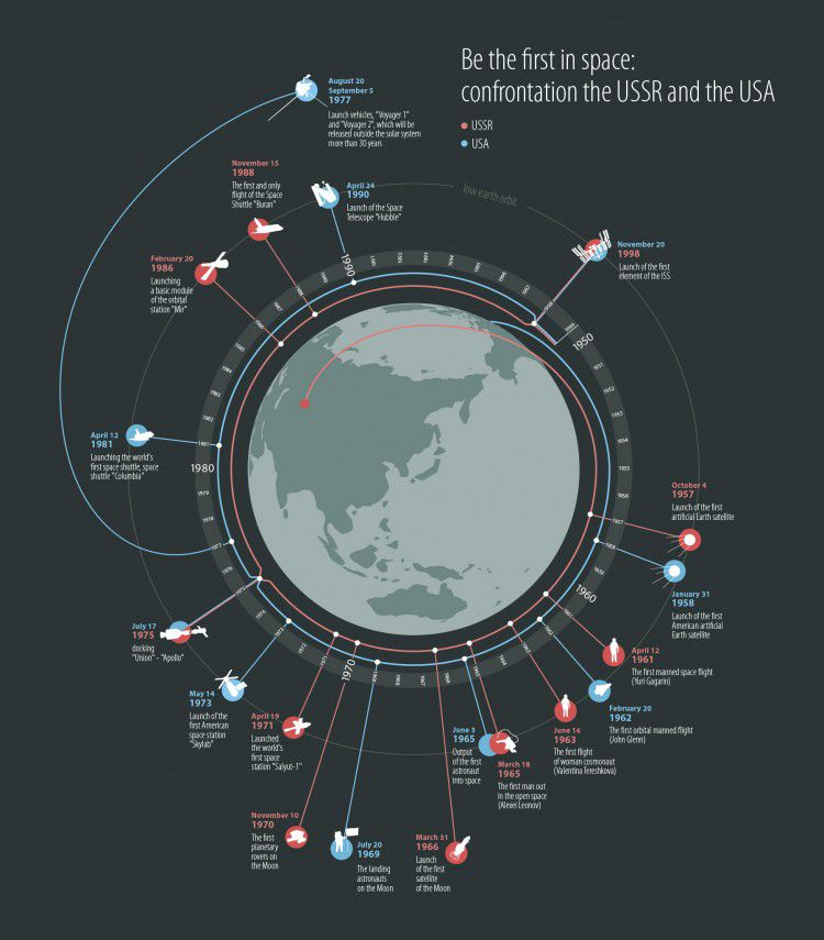 space race map