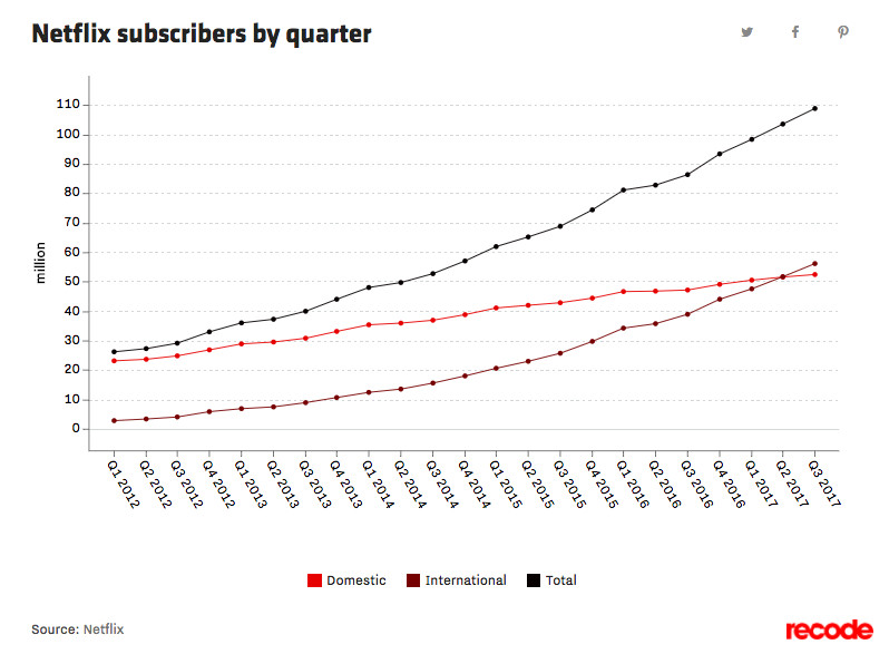 Graphic of how many subscribers Netflix has added to its service over quarters