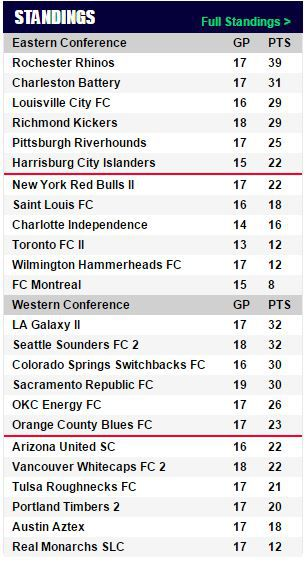 USL Standings 7-12