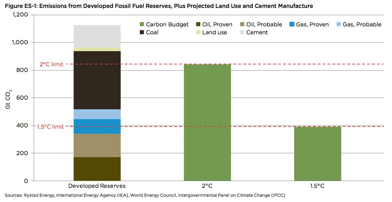 reserves v. carbon budgets