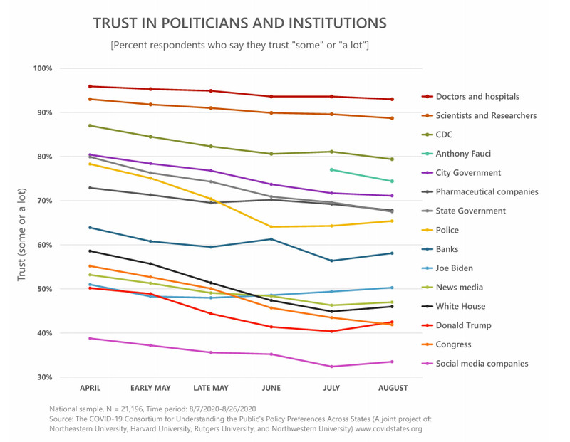 A chart showing public trust in different institutions.