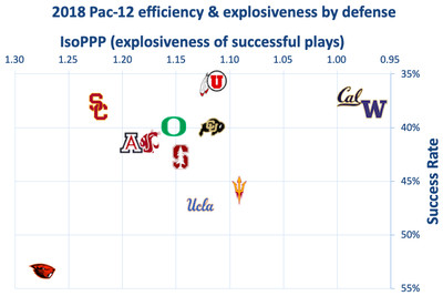 2018 pac 12 defense - Anything from 4-8 to 11-1 is on the table for USC this year. Have fun with that, Clay Helton