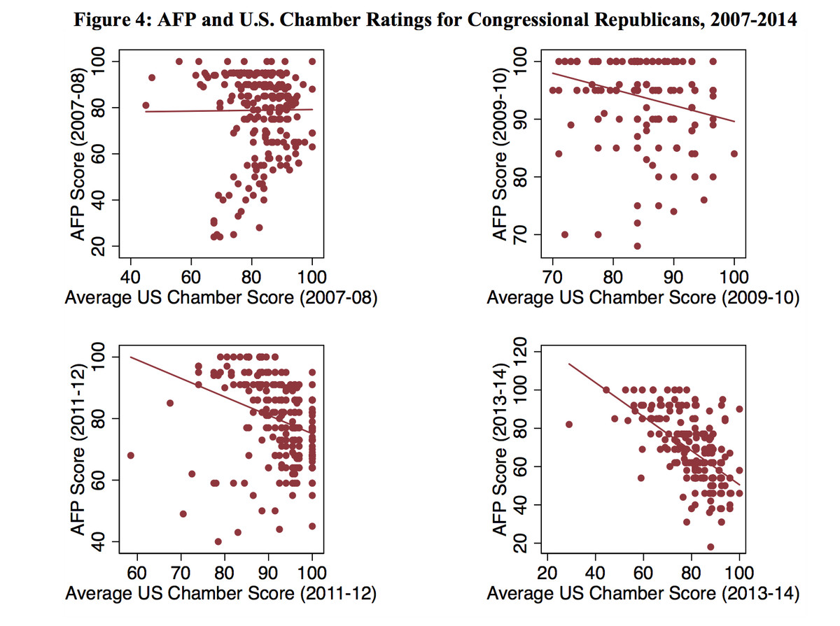 Source: Billionaires against Big Business: Growing Tensions in the Republican Party Coalition, Alexander Hertel-Fernandez and Theda Skocpol