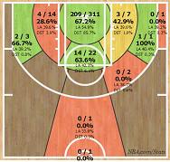 Wright Shot Chart