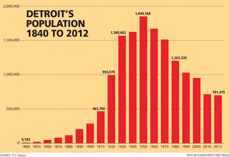 Detroit population