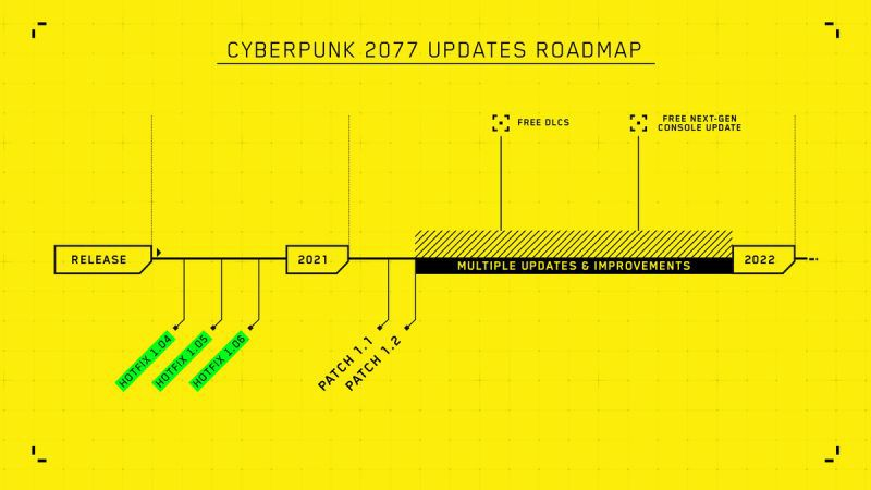 A timeline showing the update roadmap of Cyberpunk 2077
