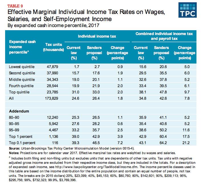 Bernie Sanders' marginal rates, in a table