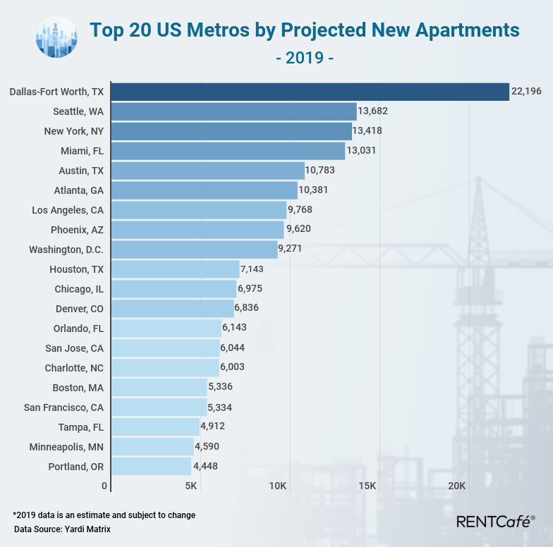 Atlanta's Scheduled To Pack On 10K More Apartments This