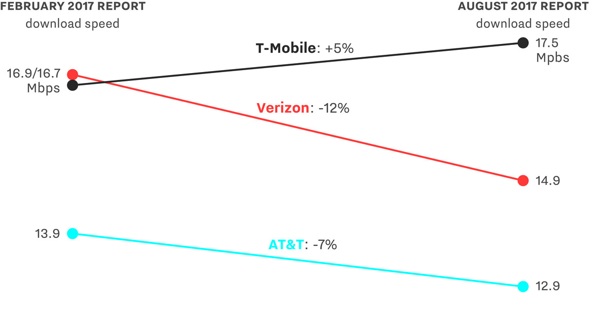 verizon and at&t customers are getting slower speeds because of unlimited  data plans - vox