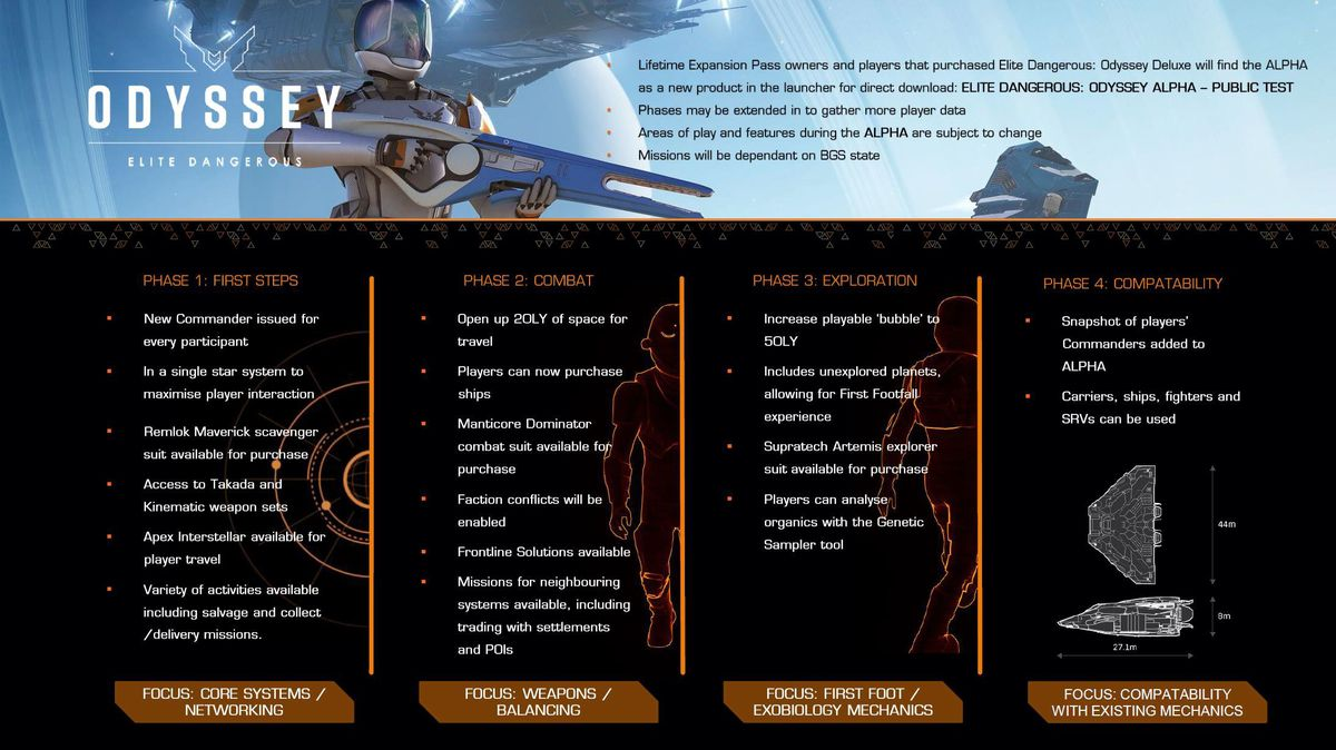 A chart describing the four fazes of the Odyssey alpha roll-out, including First Steps, Combat, Exploration, and Compatibility.
