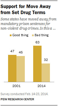 More Americans support moving away from strict mandatory minimum sentences for drug crimes.