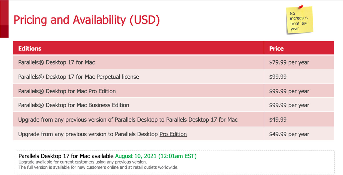 A chart describing pricing and availability. Parallels Desktop 17 - .99 per year. Parallels Desktop 17 Perpetual license - .99. Parallels Desktop Pro or Business Edition: .99 per year. Upgrade from any previous version of Parallels Desktop to Desktop 17: .99. Upgrade from any previous version to Parallels Desktop Pro Edition: .99 per year.
