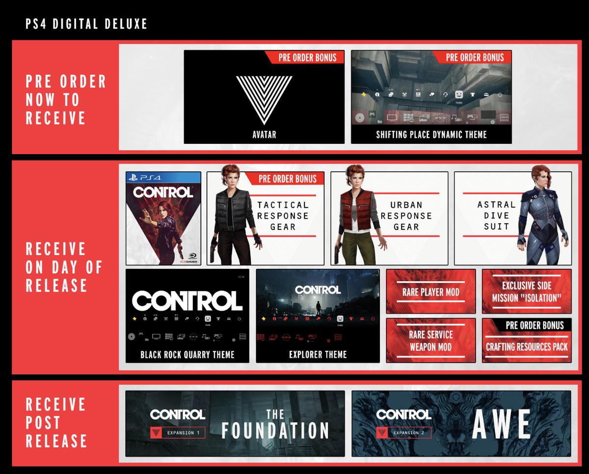 A graph depicting the components of the Control digital deluxe edition